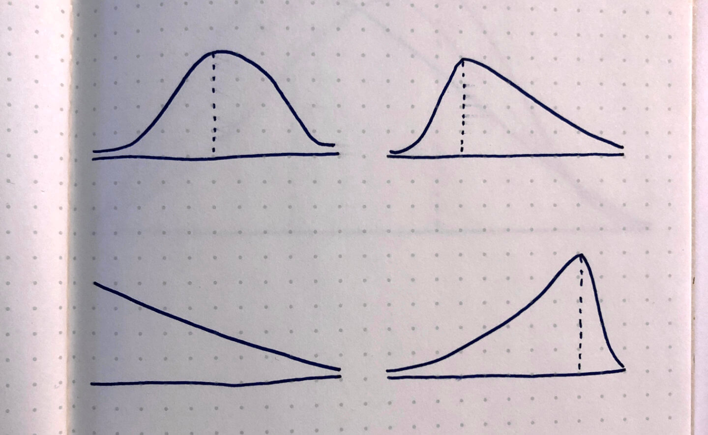 Sketches of Hill Charts with variable slopes